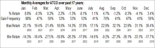 Monthly Seasonal Atlas Corp (NYSE:ATCO)