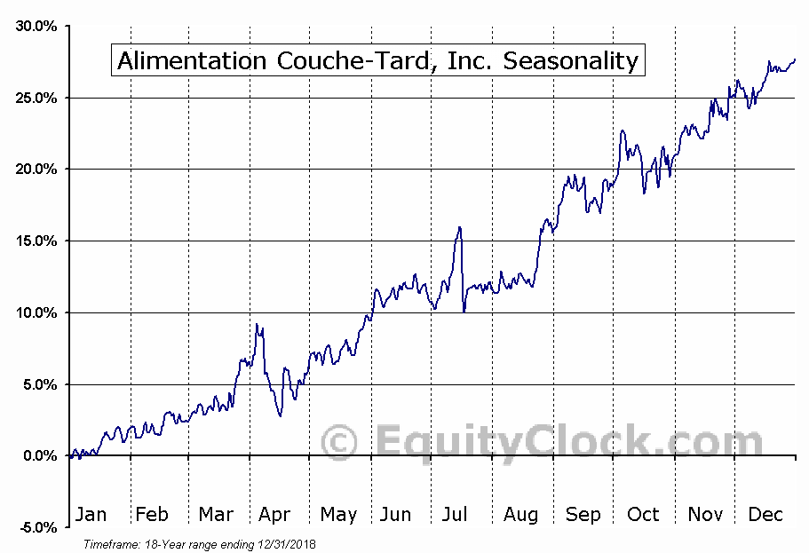 Alimentation Couche-Tard, Inc. (TSE:ATD/A.TO) Seasonal Chart