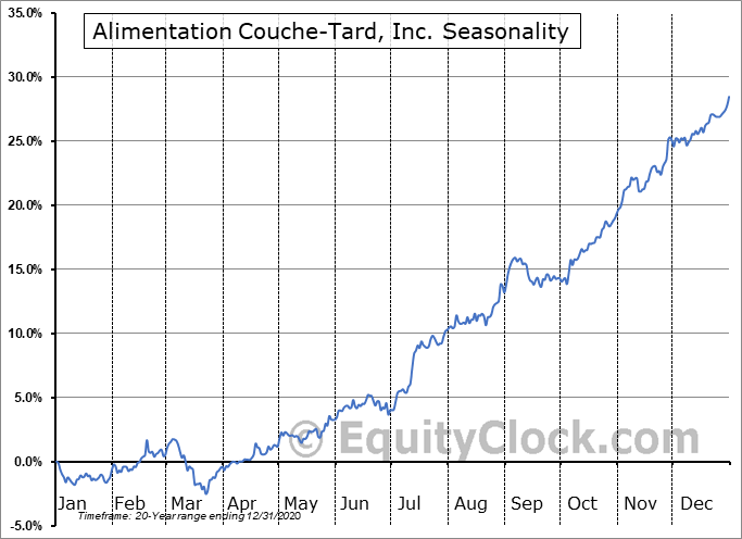 Alimentation Couche-Tard, Inc. (TSE:ATD/B.TO) Seasonal Chart