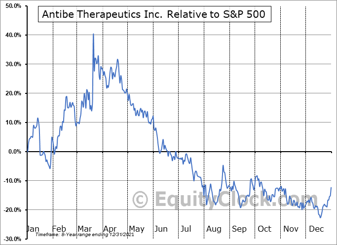 ATE.TO Relative to the S&P 500