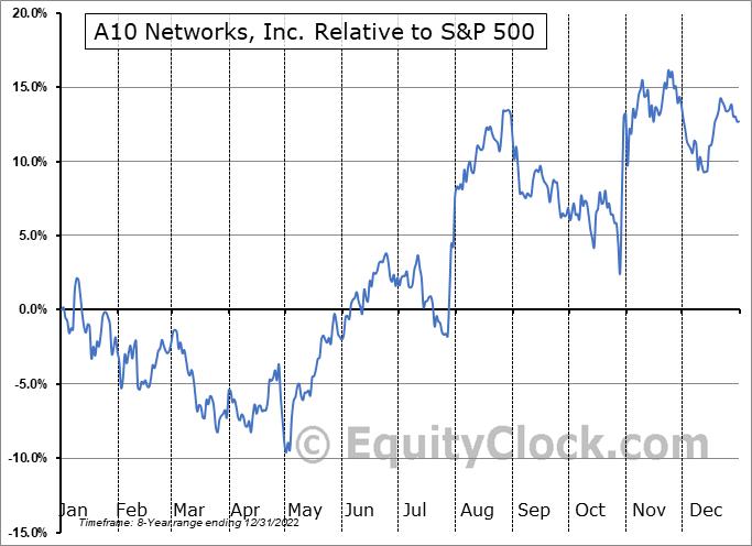 ATEN Relative to the S&P 500