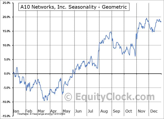 A10 Networks, Inc. (NYSE:ATEN) Seasonality