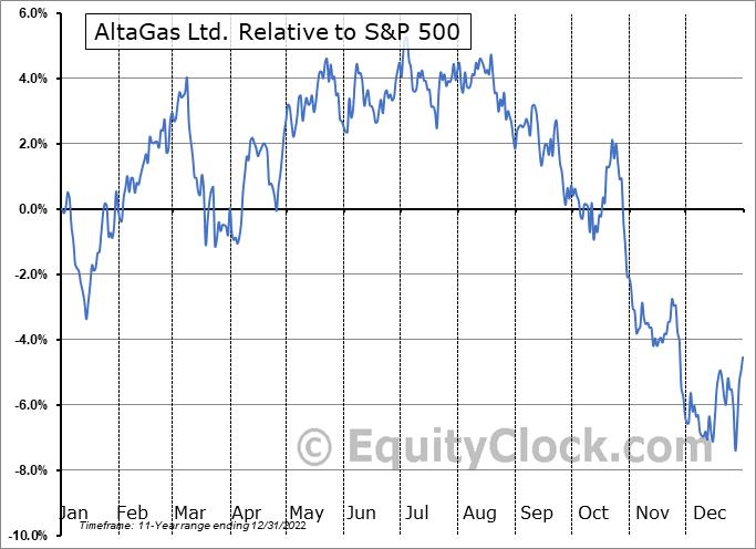 ATGFF Relative to the S&P 500