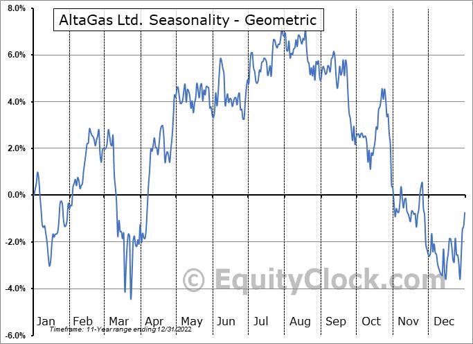 AltaGas Ltd. (OTCMKT:ATGFF) Seasonality