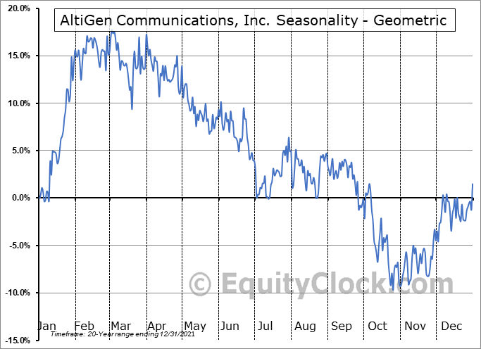 AltiGen Communications, Inc. (OTCMKT:ATGN) Seasonality