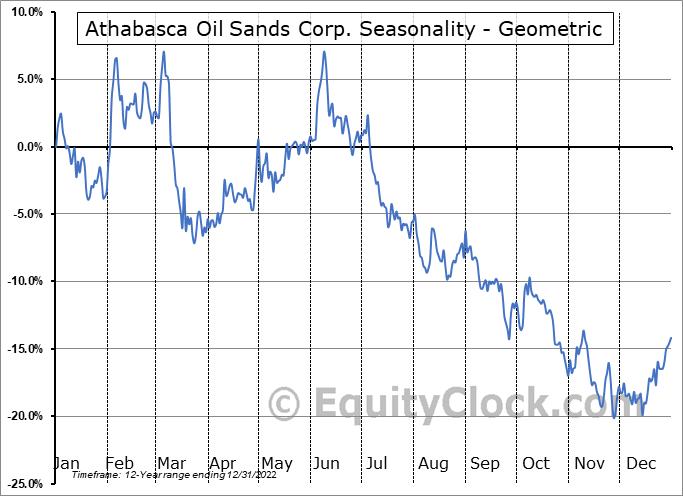 Athabasca Oil Sands Corp. (TSE:ATH.TO) Seasonality