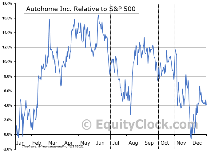 ATHM Relative to the S&P 500