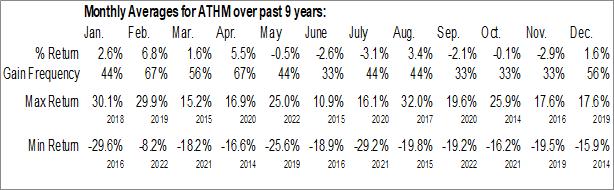 Monthly Seasonal Autohome Inc. (NYSE:ATHM)