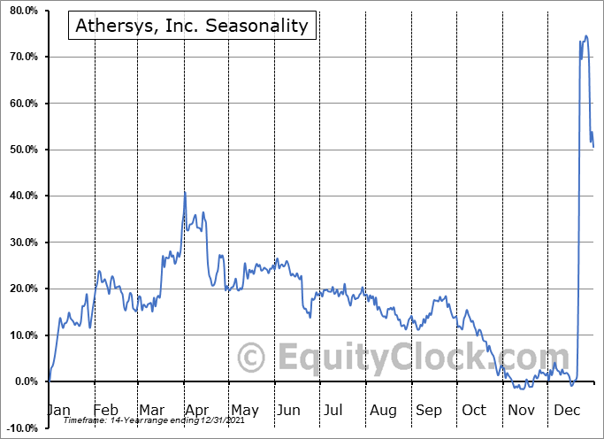 Athersys, Inc. Seasonal Chart