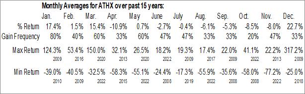 Monthly Seasonal Athersys, Inc. (NASD:ATHX)