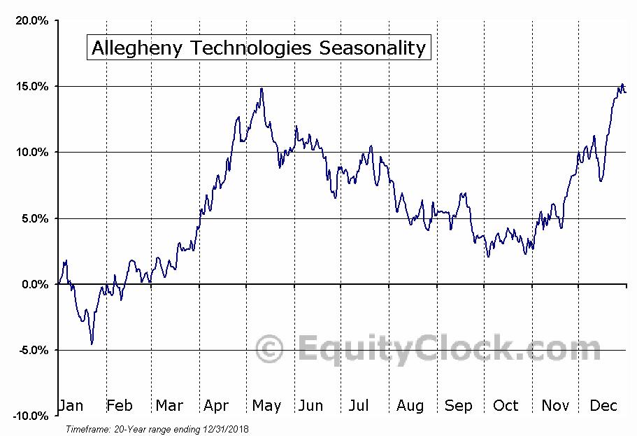 Allegheny Technologies (NYSE:ATI) Seasonal Chart