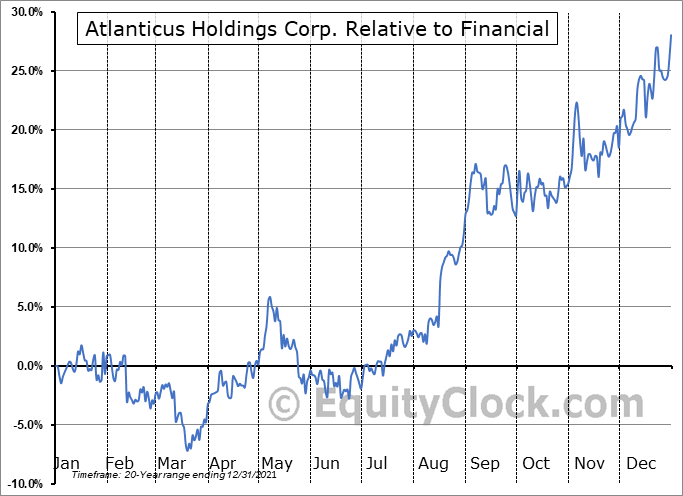 ATLC Relative to the Sector