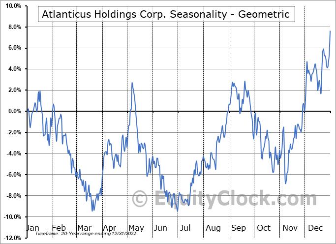 Atlanticus Holdings Corp. (NASD:ATLC) Seasonality