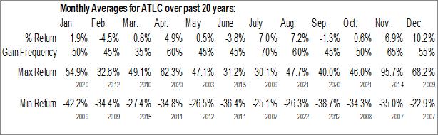 Monthly Seasonal Atlanticus Holdings Corp. (NASD:ATLC)