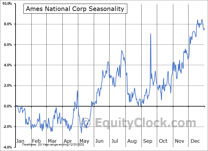 Ames National Corp (NASD:ATLO) Seasonality