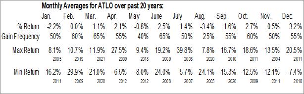 Monthly Seasonal Ames National Corp (NASD:ATLO)