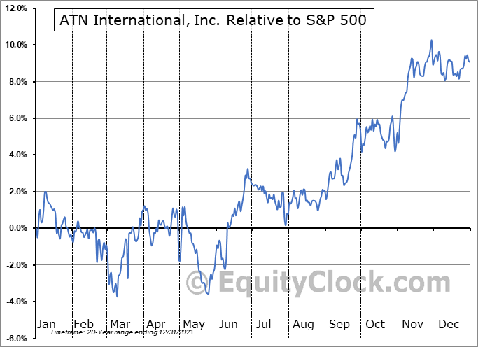 ATNI Relative to the S&P 500
