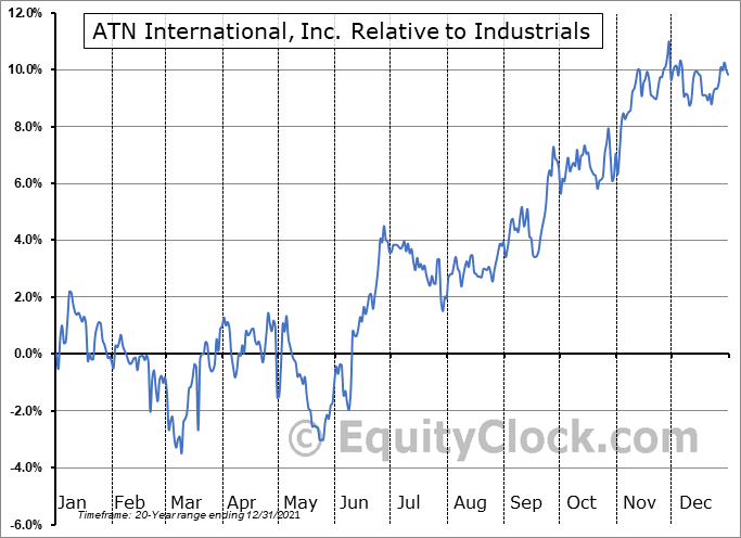 ATNI Relative to the Sector