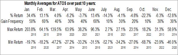 Monthly Seasonal Atossa Genetics, Inc. (NASD:ATOS)