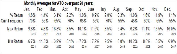 Monthly Seasonal Atmos Energy Corp. (NYSE:ATO)