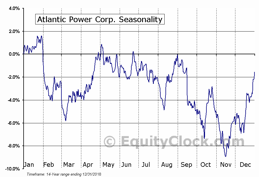 Atlantic Power (TSE:ATP) Seasonal Chart