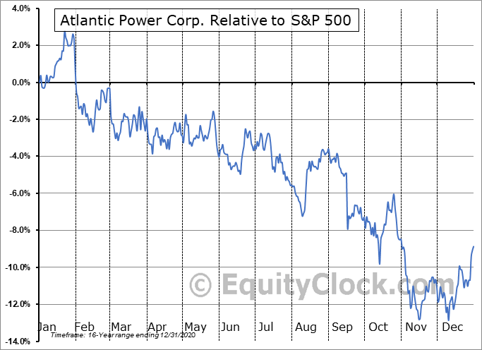 ATP.TO Relative to the S&P 500