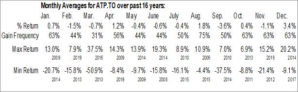 Monthly Seasonal Atlantic Power Corp. (TSE:ATP.TO)