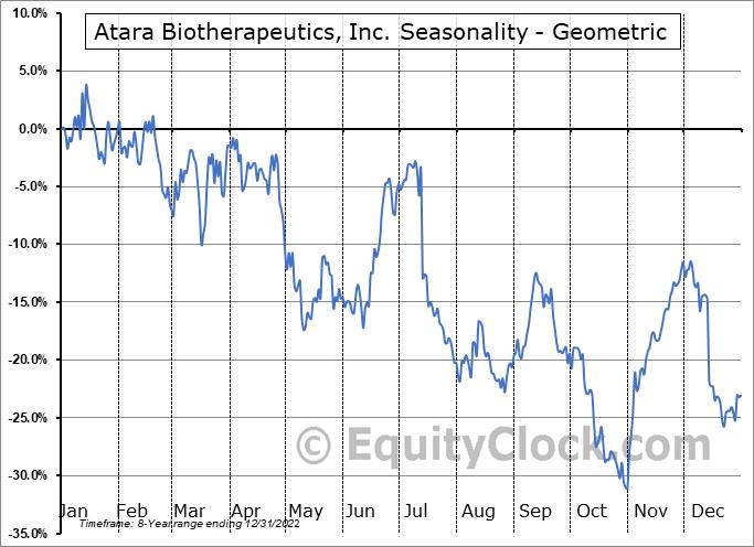 Atara Biotherapeutics, Inc. (NASD:ATRA) Seasonality