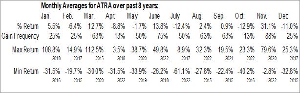 Monthly Seasonal Atara Biotherapeutics, Inc. (NASD:ATRA)