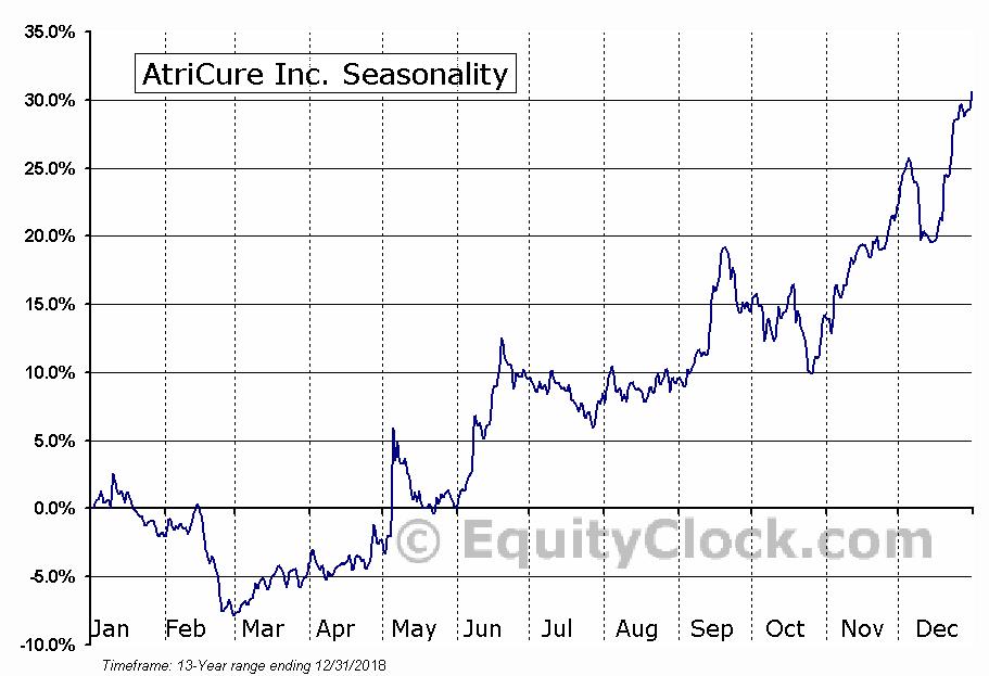 AtriCure Inc. (NASD:ATRC) Seasonal Chart