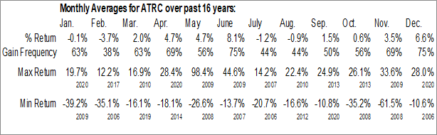 Monthly Seasonal AtriCure Inc. (NASD:ATRC)