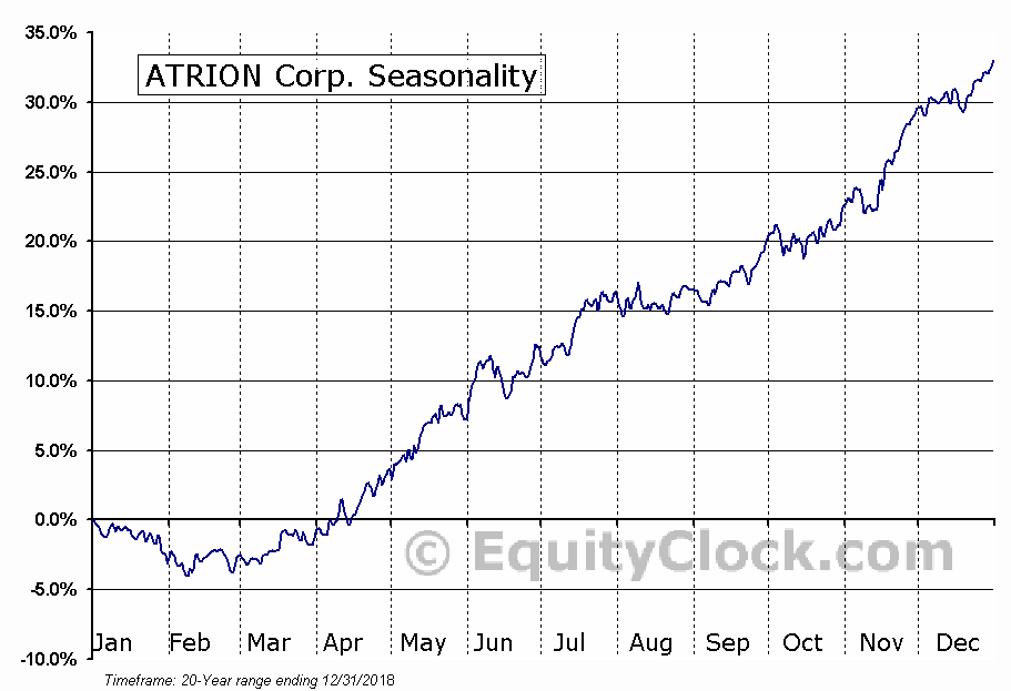 ATRION Corp. (NASD:ATRI) Seasonal Chart