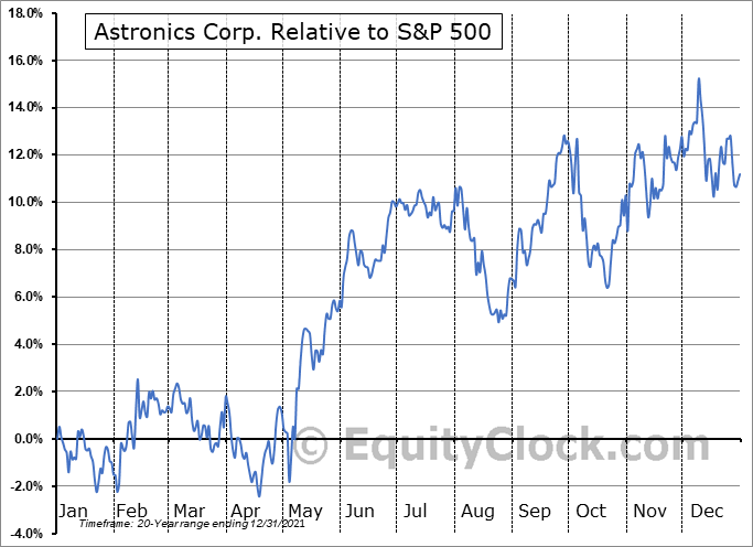 ATRO Relative to the S&P 500