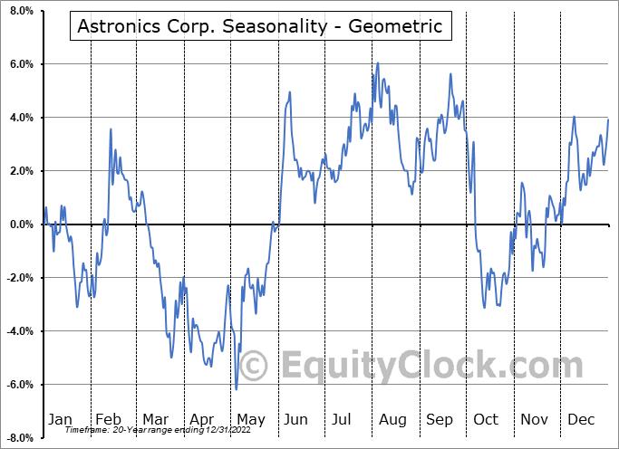 Astronics Corp. (NASD:ATRO) Seasonality