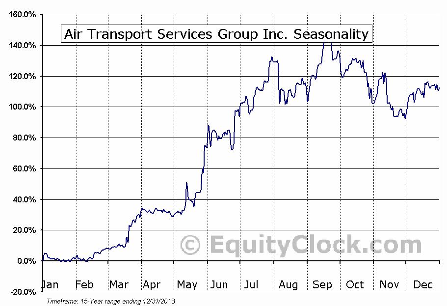 Air Transport Services Group Inc. (NASD:ATSG) Seasonal Chart