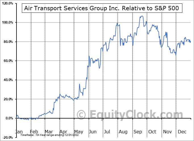 ATSG Relative to the S&P 500