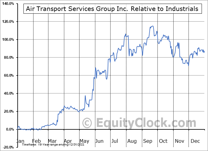ATSG Relative to the Sector