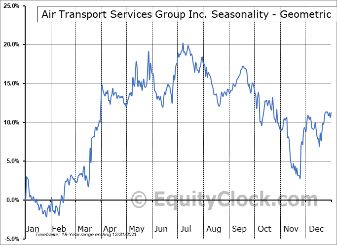 Air Transport Services Group Inc. (NASD:ATSG) Seasonality
