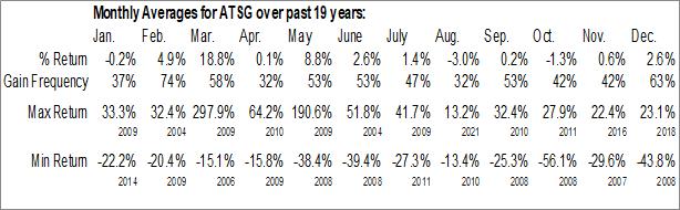 Monthly Seasonal Air Transport Services Group Inc. (NASD:ATSG)