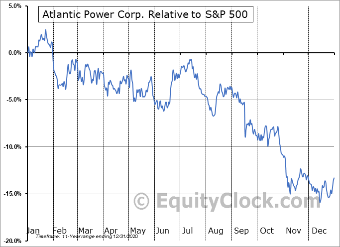 AT Relative to the S&P 500