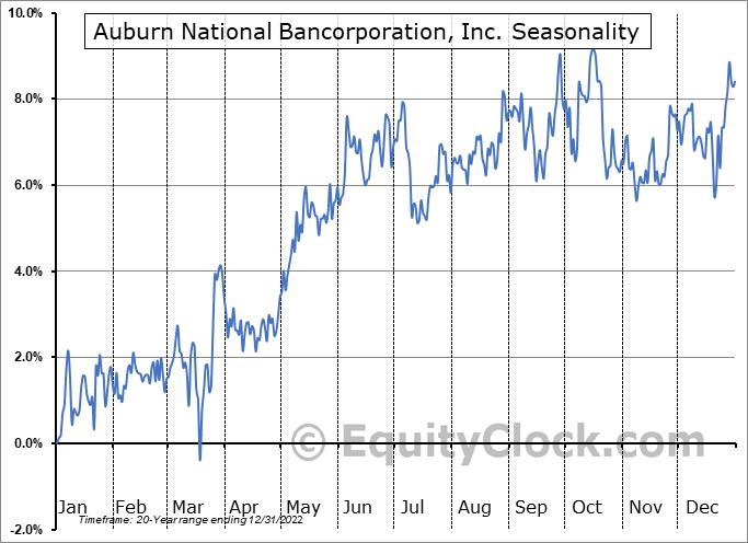Auburn National Bancorporation, Inc. (NASD:AUBN) Seasonality