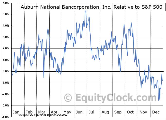 AUBN Relative to the S&P 500