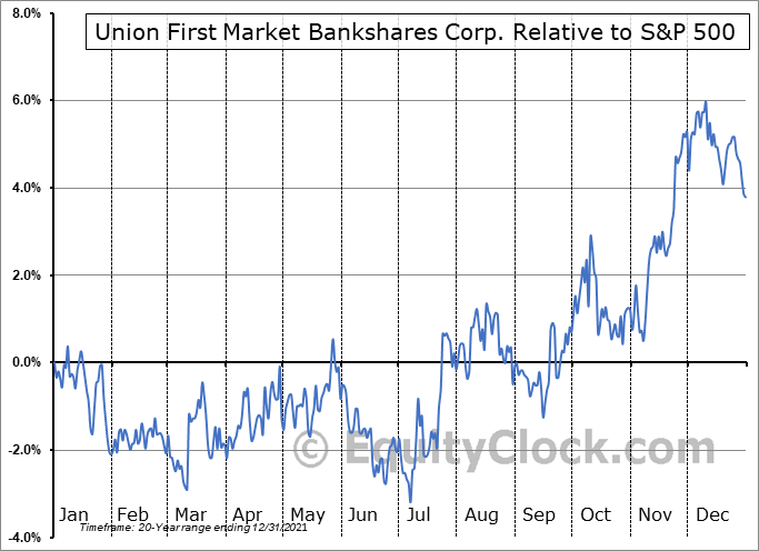 AUB Relative to the S&P 500