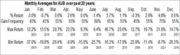 Monthly Seasonal Union First Market Bankshares Corp. (NASD:AUB)