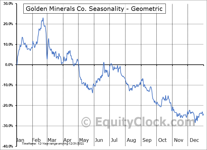 Golden Minerals Co. (AMEX:AUMN) Seasonality