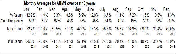 Monthly Seasonal Golden Minerals Co. (AMEX:AUMN)