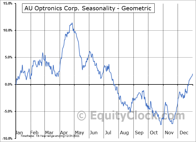 AU Optronics Corp. (OTCMKT:AUOTY) Seasonality
