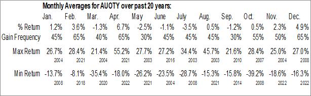 Monthly Seasonal AU Optronics Corp. (OTCMKT:AUOTY)