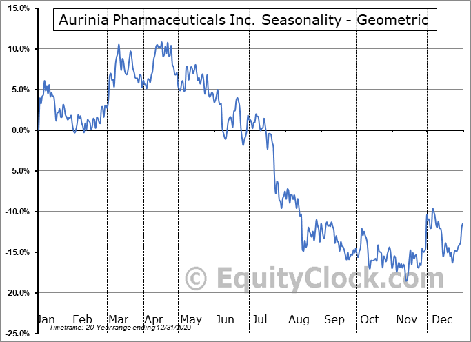 Aurinia Pharmaceuticals Inc. (TSE:AUP.TO) Seasonality
