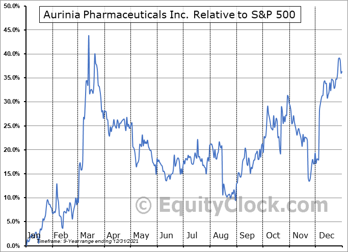 AUPH Relative to the S&P 500